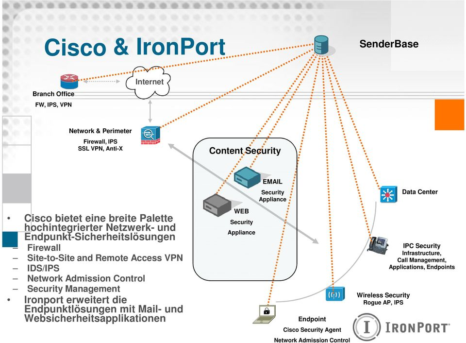 IDS/IPS Network Admission Control Security Management Ironport erweitert die Endpunktlösungen mit Mail- und Websicherheitsapplikationen WEB Security