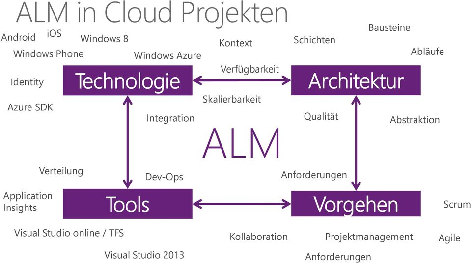 Architektur Qualität Abstraktion Verteilung Dev-Ops Anforderungen Application Insights Tools