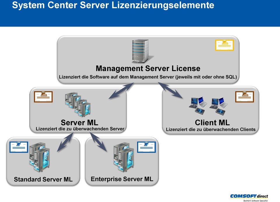 Server (jeweils mit oder ohne SQL) MICROSOFT CORPORATION MICROSOFT CORPORATION Server ML