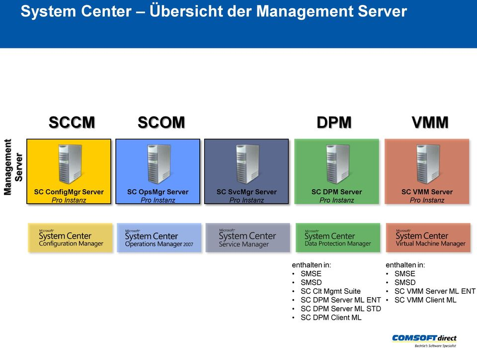 SC VMM Server enthalten in: SMSE SMSD SC Clt Mgmt Suite SC DPM Server ML ENT