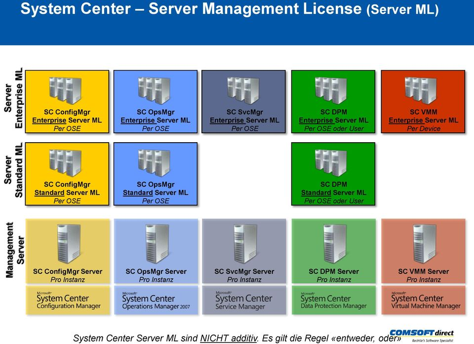 OSE SC OpsMgr Standard Server ML Per OSE SC DPM Standard Server ML Per OSE oder User SC ConfigMgr Server SC OpsMgr Server