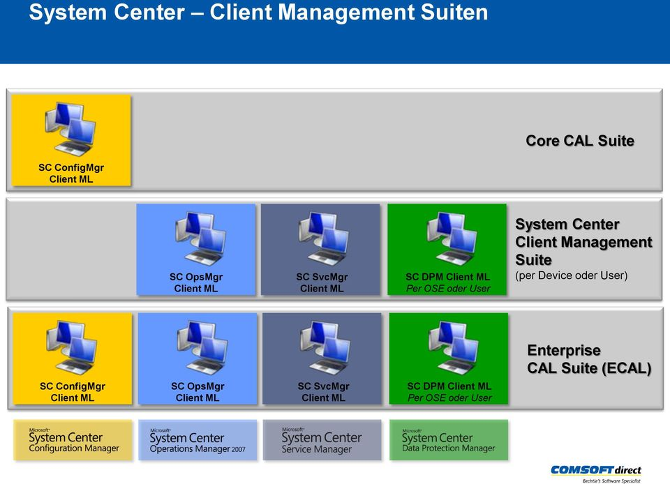 Center Client Management Suite (per Device oder User) Enterprise