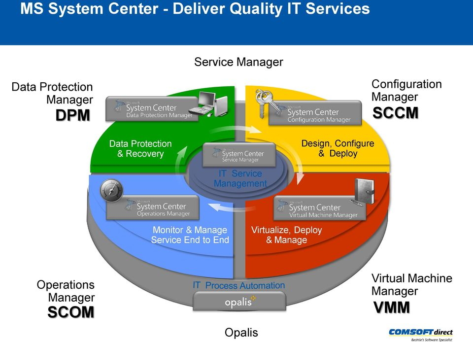 Configure & Deploy IT Service Management Monitor & Manage Service End to End