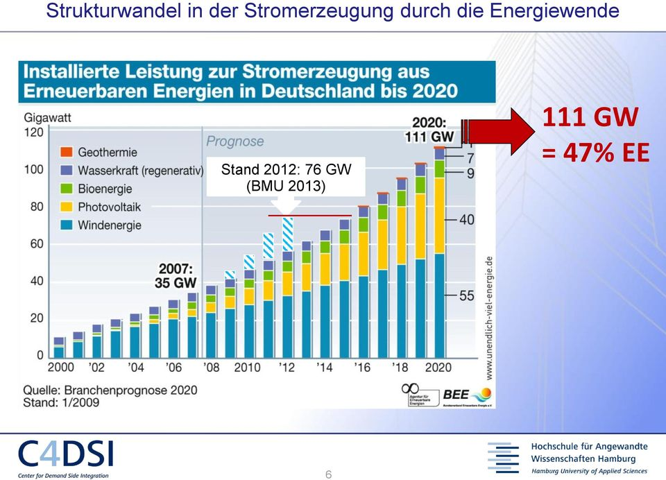 Energiewende Stand 2012: