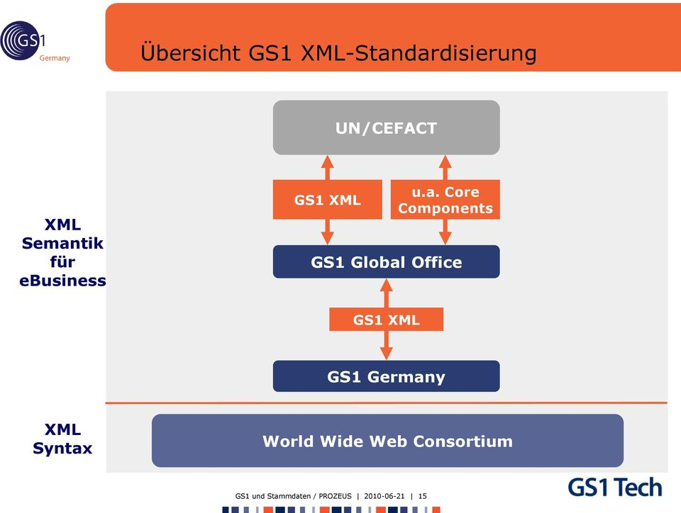 GS1 Global Office GS1 XML GS1 Germany XML Syntax World