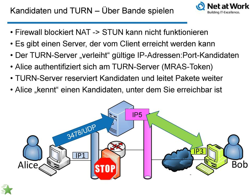 IP-Adressen:Port-Kandidaten Alice authentifiziert sich am TURN-Server (MRAS-Token) TURN-Server