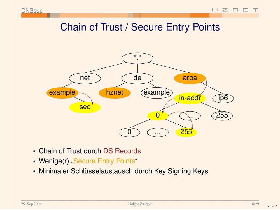 .. 255 Chain of Trust durch DS Records Wenige(r) Secure Entry