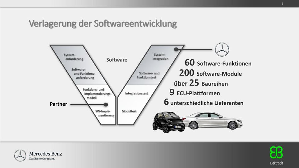 Funktions- und Implementierungsmodell SW-Implementierung Systemintegration 60