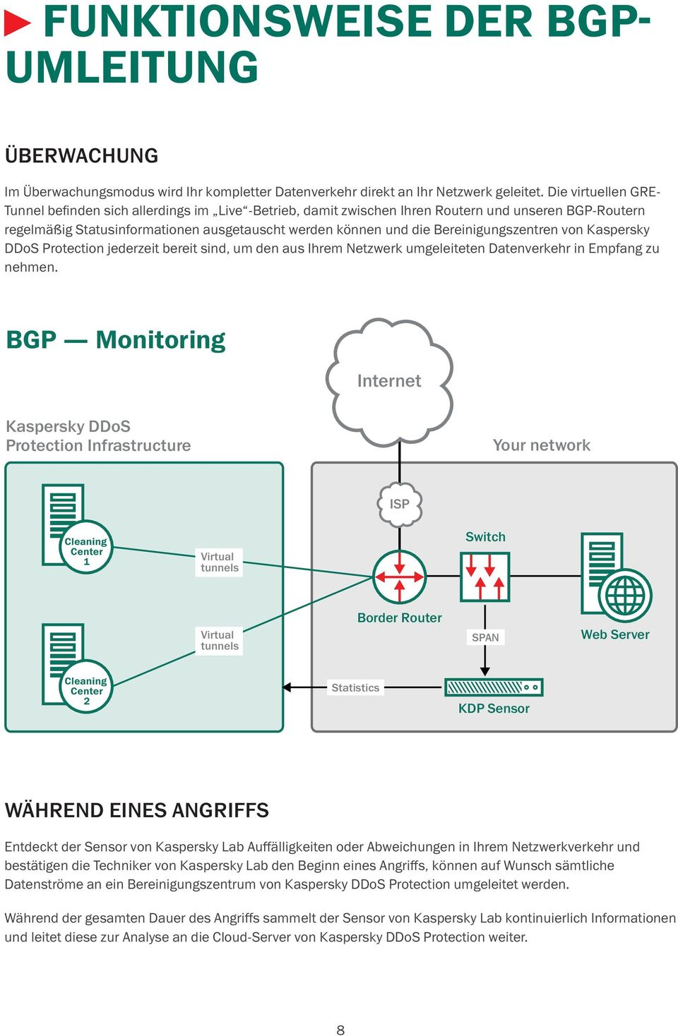Ihren Routern However, und the unseren GRE virtual BGP-Routern are regelmäßig in live operation Statusinformationen with your routers ausgetauscht and our BGP werden routers können frequently und