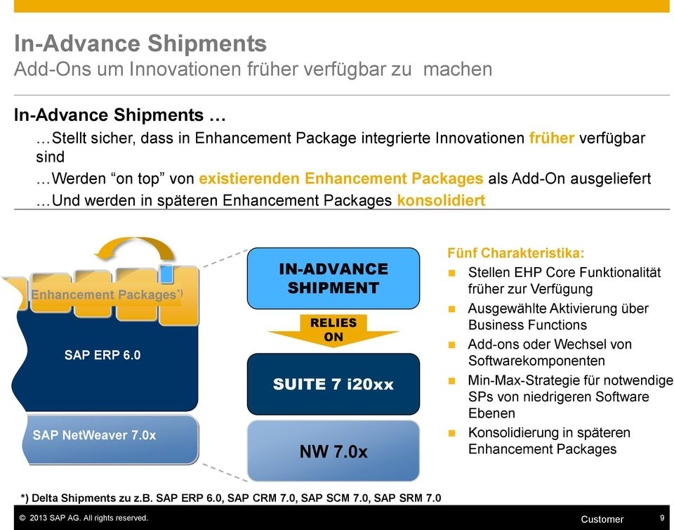 0x IN-ADVANCE SHIPMENT RELIES ON SUITE 7 i20xx NW 7.
