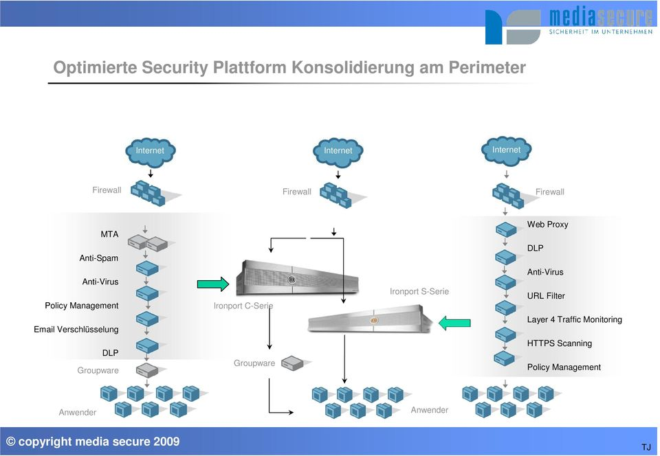 Verschlüsselung Layer 4 Traffic Monitoring DLP Groupware Groupware HTTPS Scanning Policy Management Anwender Anwender