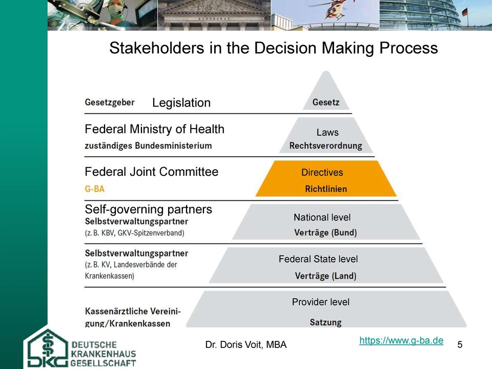 Directives Self-governing partners National level Federal