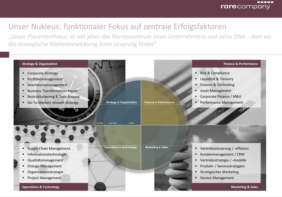 Restrukturierung & Turn-Around Go-To-Market/ Growth Strategy Finance & Performance Risk & Compliance Liquidität & Treasury Finance & Controlling Asset-Management Corporate Finance / M&A Performance
