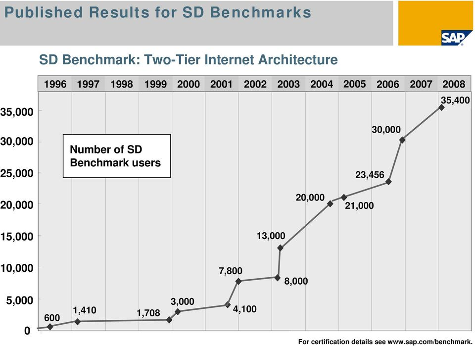 Number of SD Benchmark users 30,000 23,456 20,000 20,000 21,000 15,000 13,000 10,000