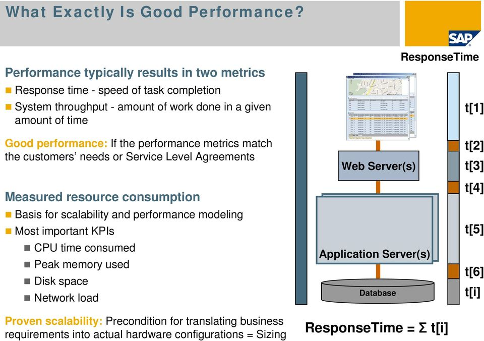 Good performance: If the performance metrics match the customers needs or Service Level Agreements Measured resource consumption Basis for scalability and performance