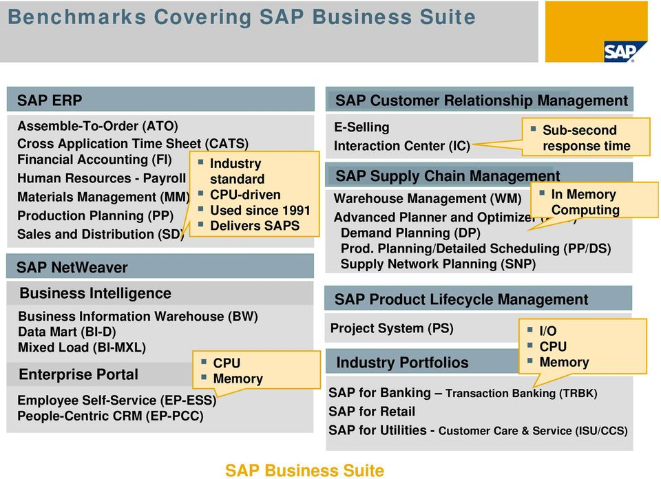 Employee Self-Service (EP-ESS) People-Centric CRM (EP-PCC) CPU-driven Used since 1991 Delivers SAPS CPU Memory SAP Customer Relationship Management E-Selling Interaction Center (IC) SAP Supply Chain