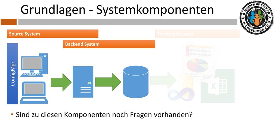 Frontend System Backend System
