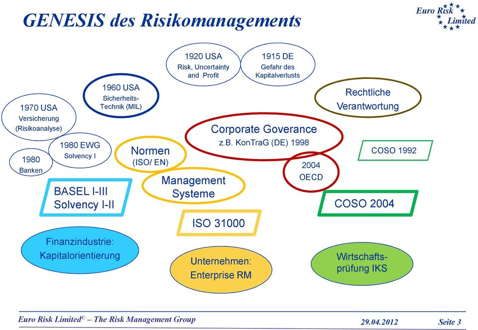 Uncertainty and Profit Management Systeme 1915 DE Gefahr des Kapitalverlusts Corporate Goverance ISO 31000 z.b.