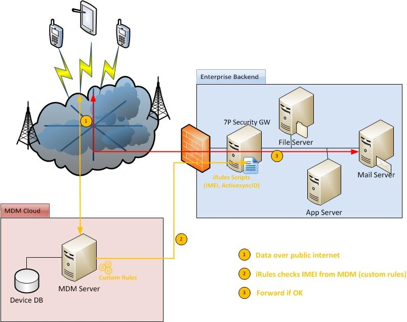 7P MDM Secure Access Gateway 7P