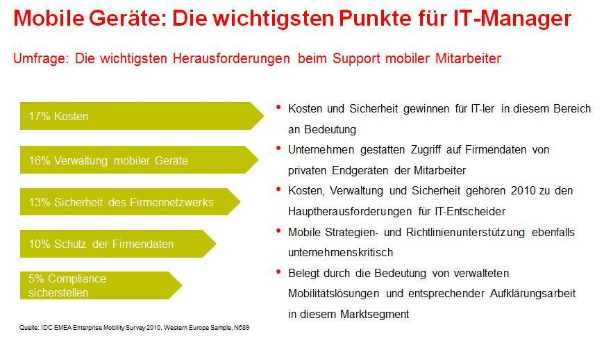 Warum Mobile Device Management (MDM)?