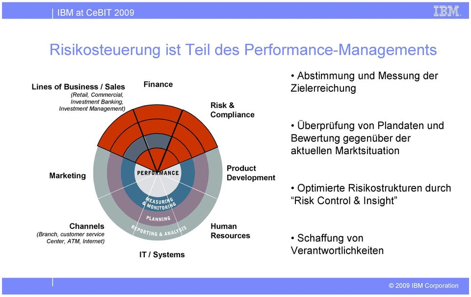 Bewertung gegenüber der aktuellen Marktsituation Marketing Product Development Optimierte Risikostrukturen durch Risk