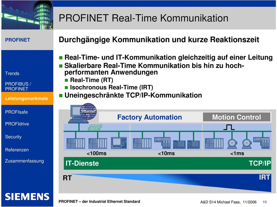 hochperformanten Anwendungen Real-Time (RT) Isochronous Real-Time (IRT) Uneingeschränkte TCP/IP-Kommunikation 5 Internet