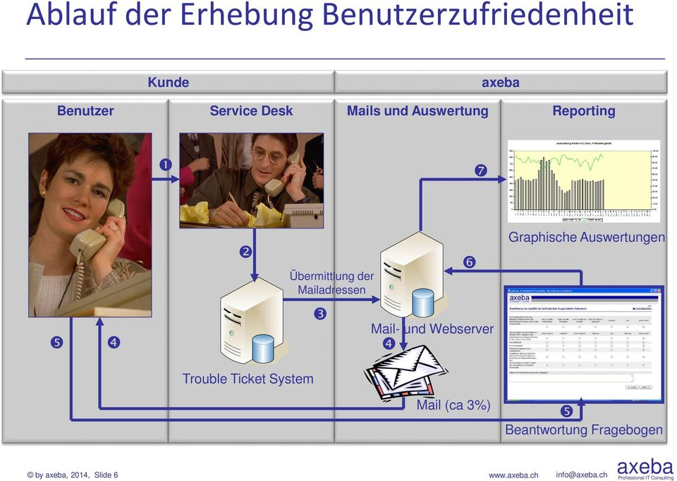 Graphische Auswertungen Mail- und Webserver Trouble Ticket System