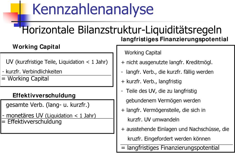 ) - monetäres UV (Liquidation < 1 Jahr) = Effektivverschuldung langfristiges Finanzierungspotential Working Capital + nicht ausgenutzte langfr. Kreditmögl. - langfr.