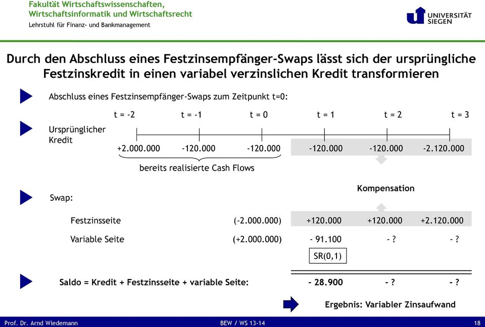 120.000 bereits realisierte Cash Flows Swap: Festzinsseite (-2.000.000) Kompensation +120.000 +120.000 +2.120.000 Variable Seite (+2.000.000) - 91.100 -?