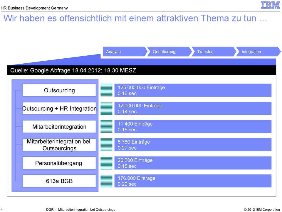 30 MESZ Outsourcing Outsourcing + HR Integration Mitarbeiterintegration Mitarbeiterintegration bei Outsourcings