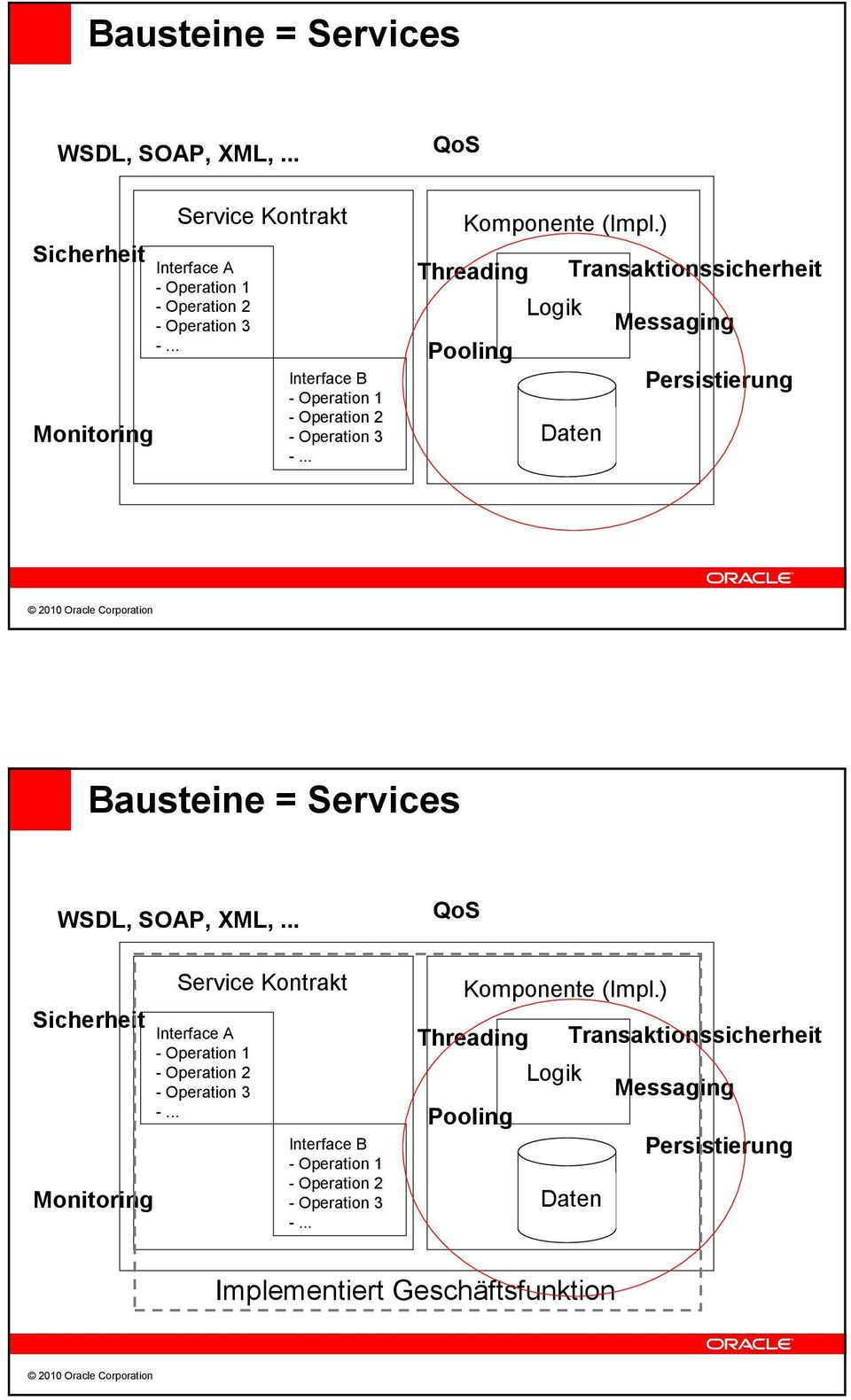 ) Threading Transaktionssicherheit Logik Messaging Pooling Persistierung Daten ) Threading Transaktionssicherheit Logik