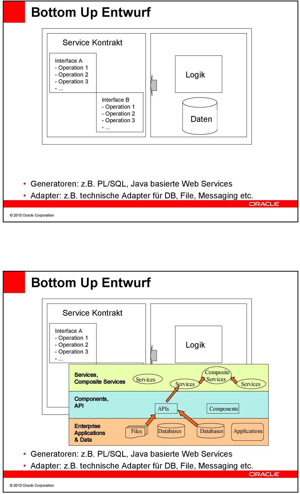 Bottom Up Entwurf Service Kontrakt Interface A - Operation Interface B Services, - Operation Composite - Services Services Operation 2 Components, API
