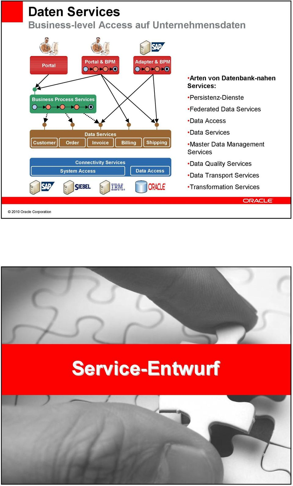 Data Services Data Services Customer Order Invoice Billing Shipping Connectivity Services System Access Master