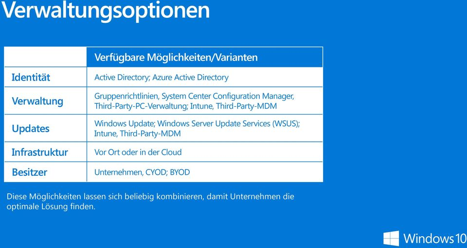 Third-Party-MDM Windows Update; Windows Server Update Services (WSUS); Intune, Third-Party-MDM Vor Ort oder in der