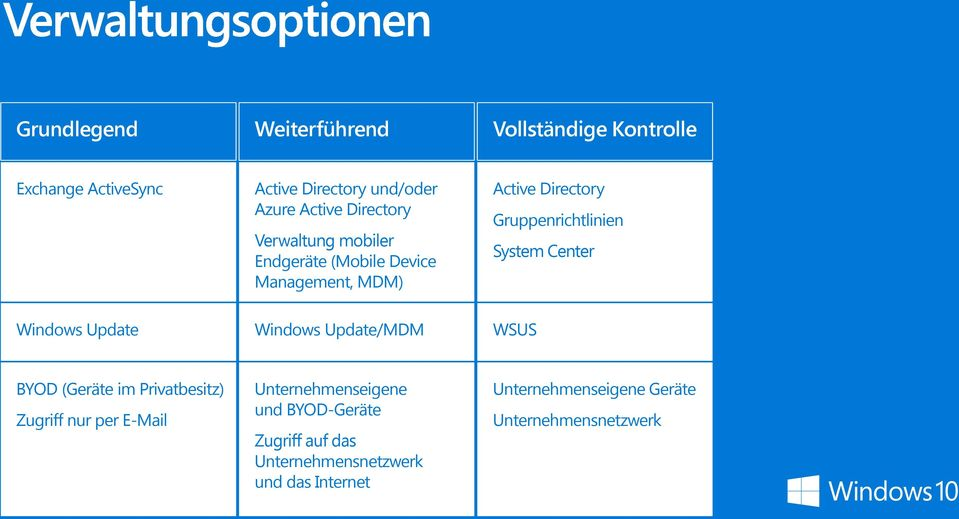 Center Windows Update Windows Update/MDM WSUS BYOD (Geräte im Privatbesitz) Zugriff nur per E-Mail