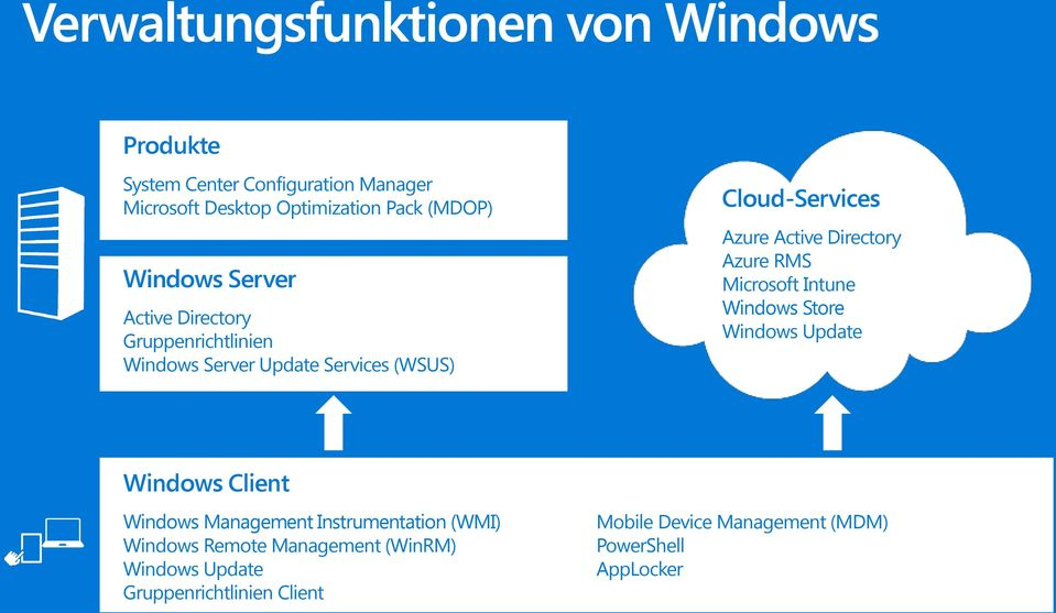 RMS Microsoft Intune Windows Store Windows Update Windows Client Windows Management Instrumentation (WMI) Windows