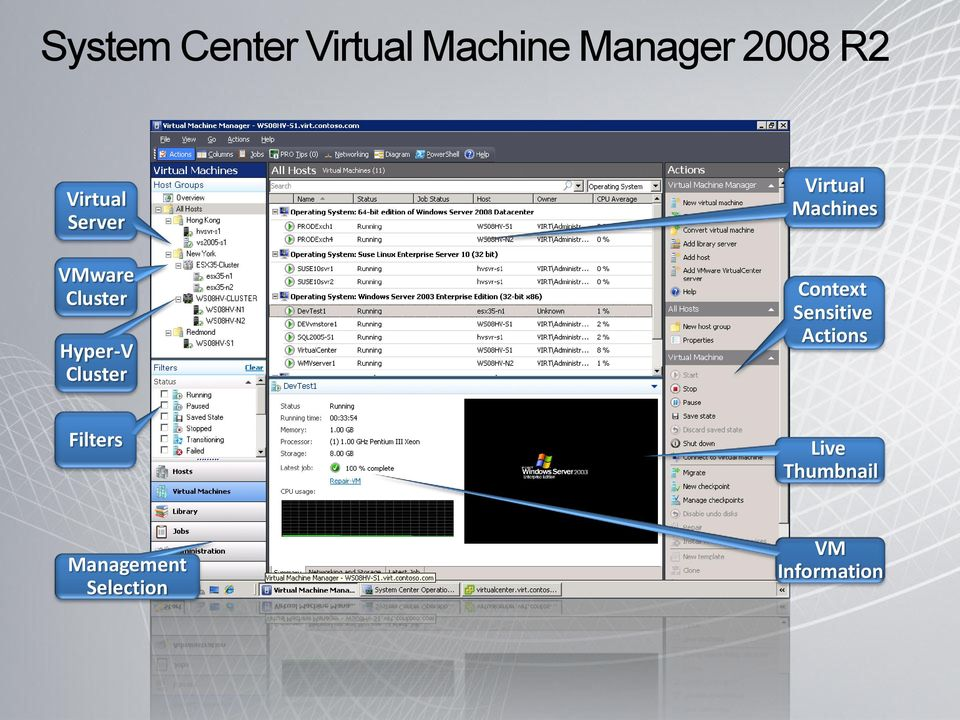 Virtual Machines Context Sensitive Actions