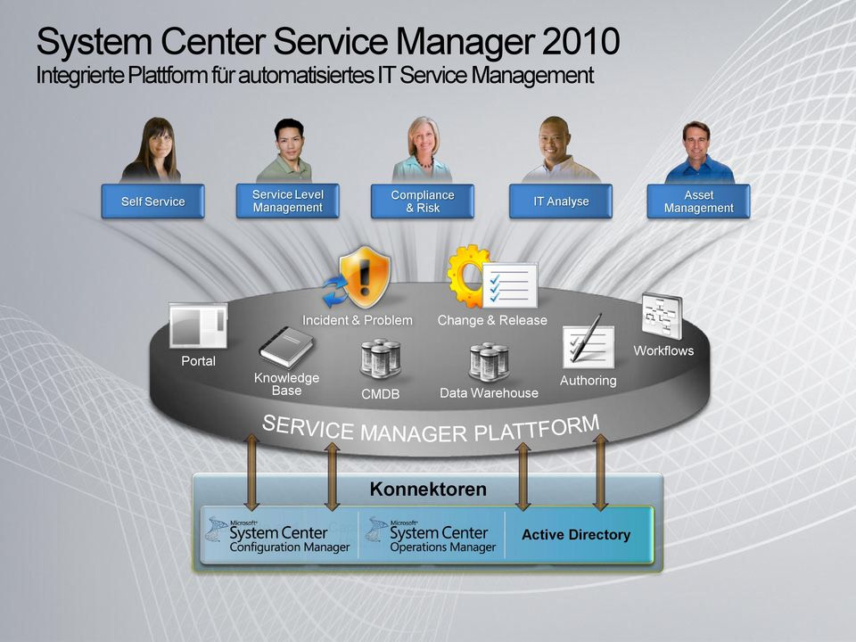 Problem Change & Release Portal Knowledge Base CMDB Data Warehouse Authoring Workflows
