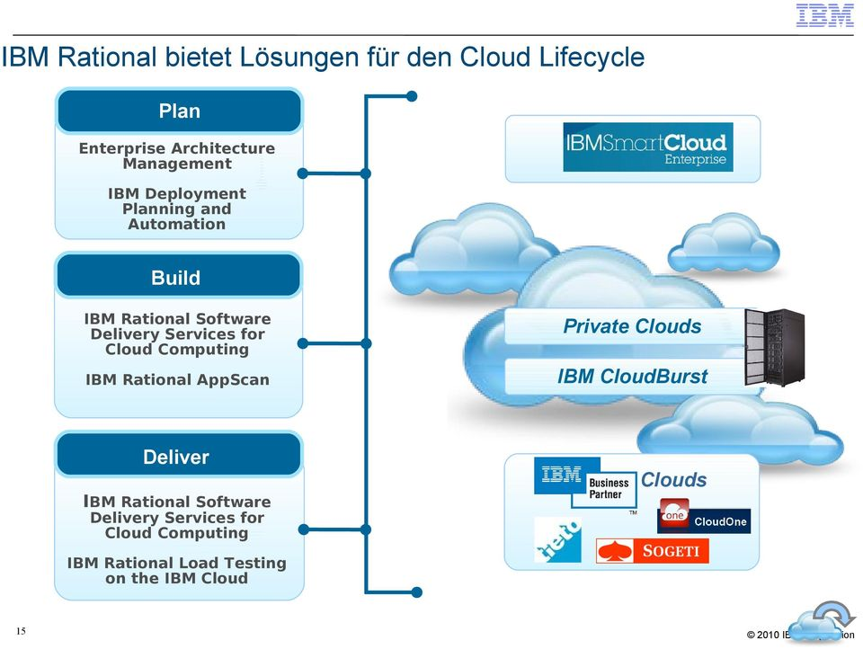 Computing Private Clouds IBM Rational AppScan IBM CloudBurst Deliver Clouds IBM Rational Software