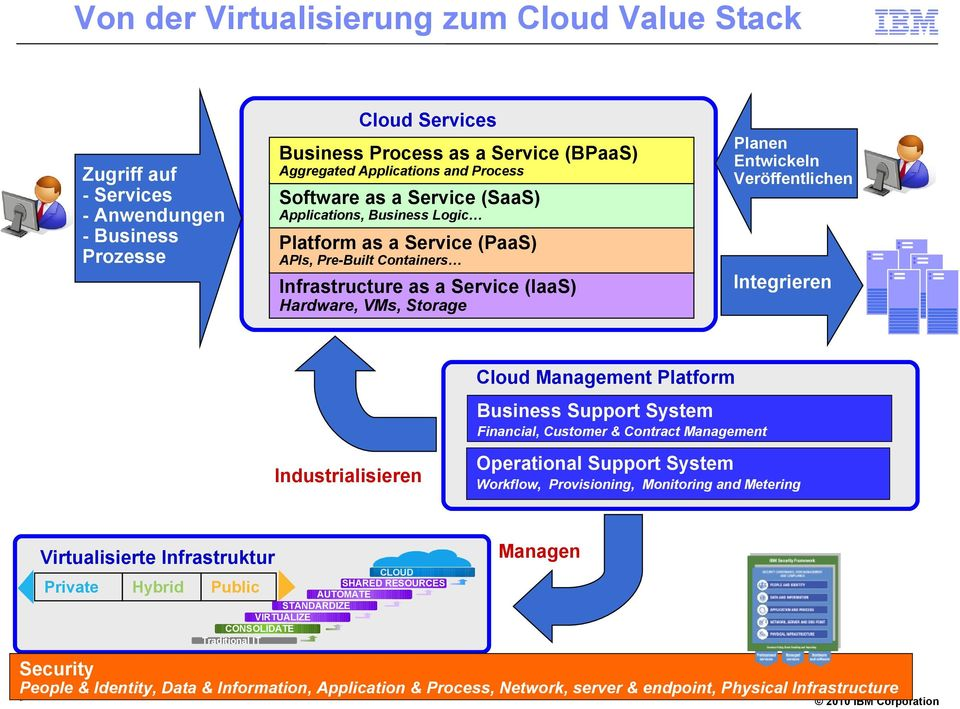 Hardware, VMs, Storage Cloud Management Platform Business Support System Financial, Customer & Contract Management Industrialisieren Virtualisierte Infrastruktur Private Hybrid Operational Support