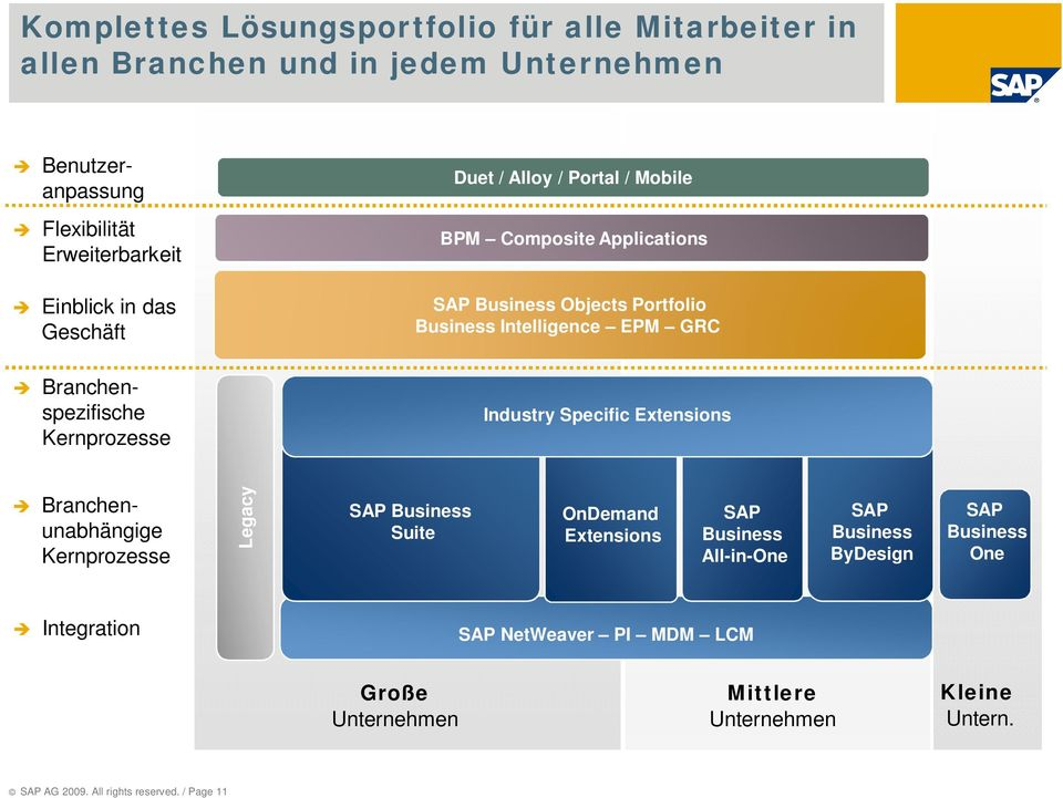 EPM GRC POA GRC Industry Specific Extensions Branchenunabhängige Kernprozesse Legacy SAP Business Suite OnDemand Extensions SAP Business All-in-One SAP