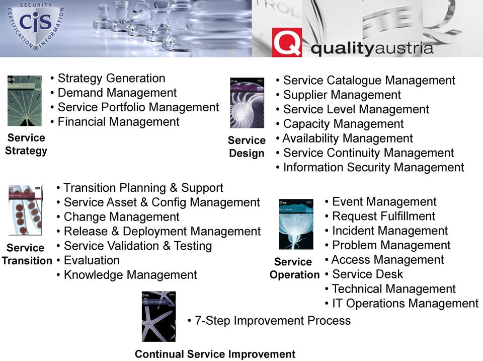 Asset & Config Management Change Management Release & Deployment Management Service Validation & Testing Evaluation Knowledge Management Service Operation 7-Step Improvement