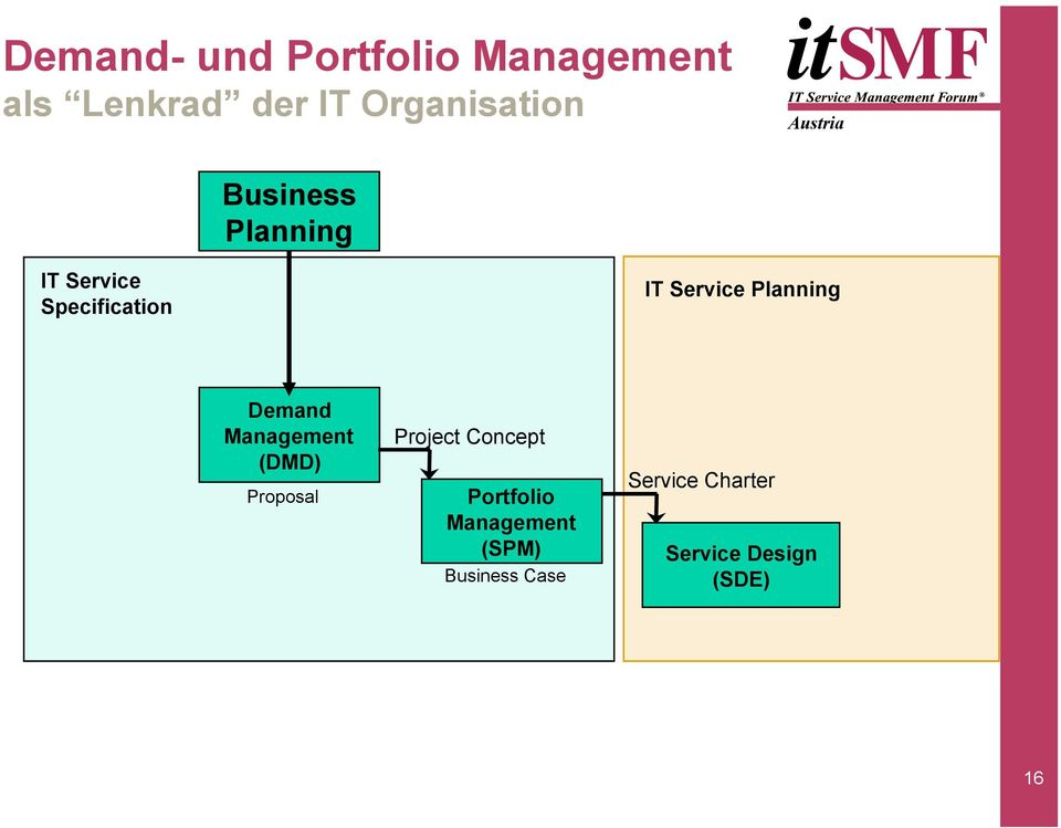 Demand Management (DMD) Proposal Project Concept Portfolio