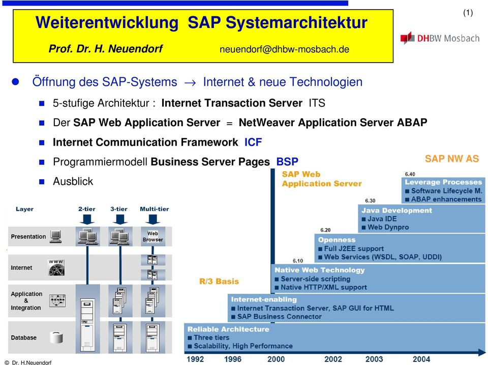 Transaction Server ITS Der SAP Web Application Server = NetWeaver Application Server ABAP