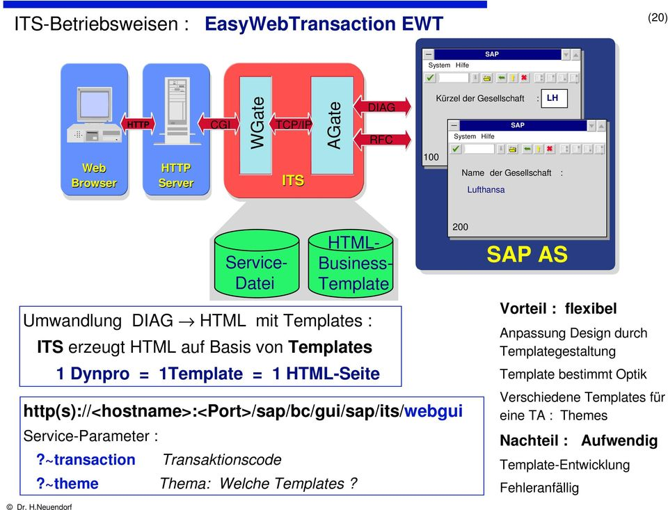 1Template = 1 HTML-Seite http(s)://<hostname>:<port>/sap/bc/gui/sap/its/webgui Service-Parameter :?~transaction Transaktionscode?~theme Thema: Welche Templates?