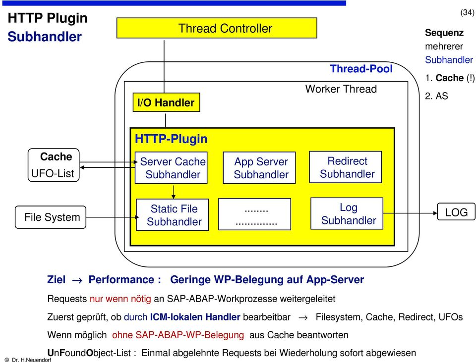 ..... Log Subhandler LOG Ziel Performance : Geringe WP-Belegung auf App-Server Requests nur wenn nötig an SAP-ABAP-Workprozesse weitergeleitet Zuerst geprüft,
