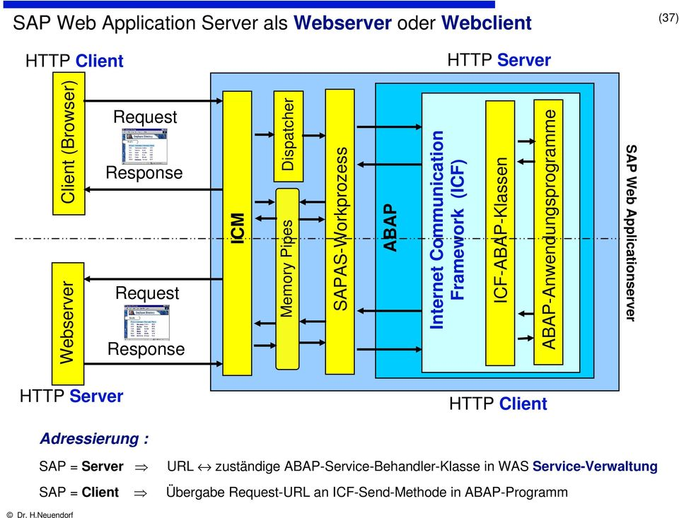SAPAS-Workprozess Response Memory Pipes ICM Request Response Webserver HTTP Client HTTP Server Adressierung : SAP = Server