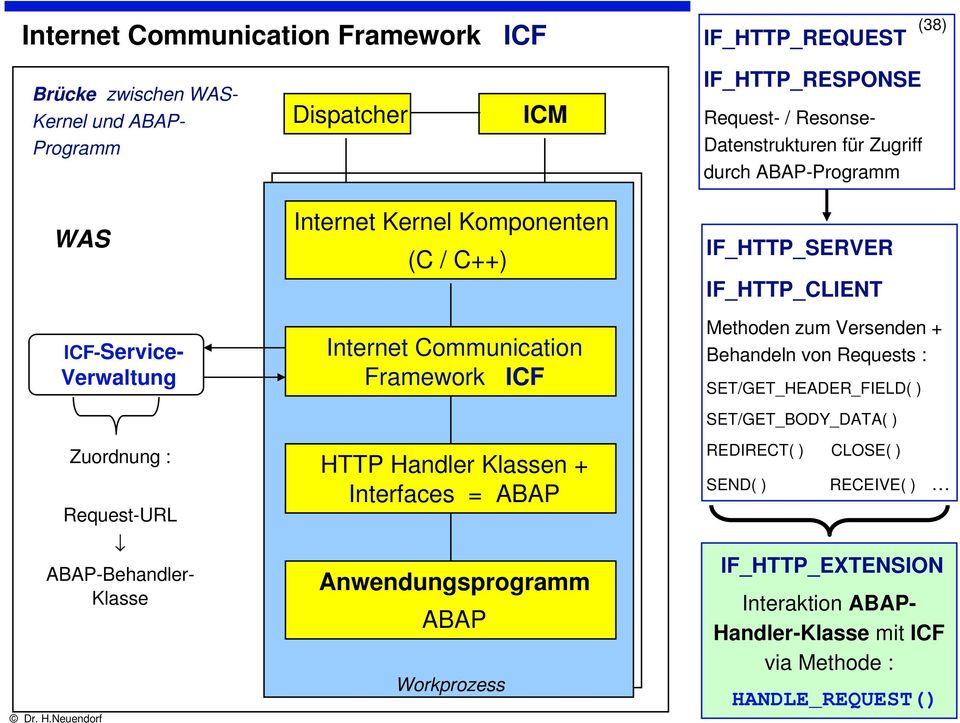 Communication Framework ICF HTTP Handler Klassen + Interfaces = ABAP Anwendungsprogramm ABAP Workprozess IF_HTTP_SERVER IF_HTTP_CLIENT Methoden zum Versenden + Behandeln