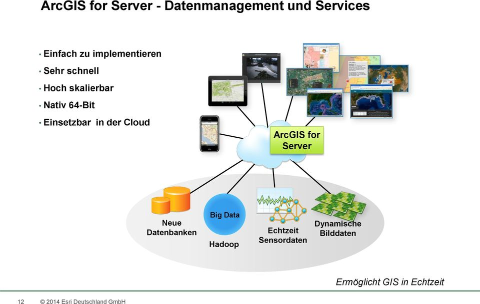 der Cloud ArcGIS for Server Neue Datenbanken Big Data Hadoop Echtzeit
