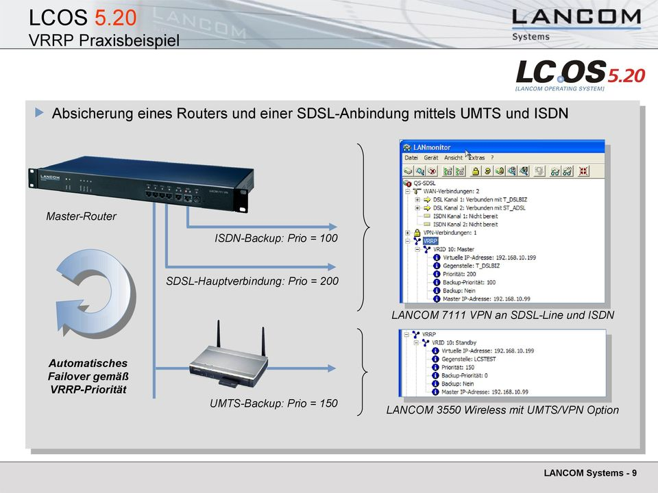 UMTS und ISDN Master-Router ISDN-Backup: Prio = 100 SDSL-Hauptverbindung: Prio = 200